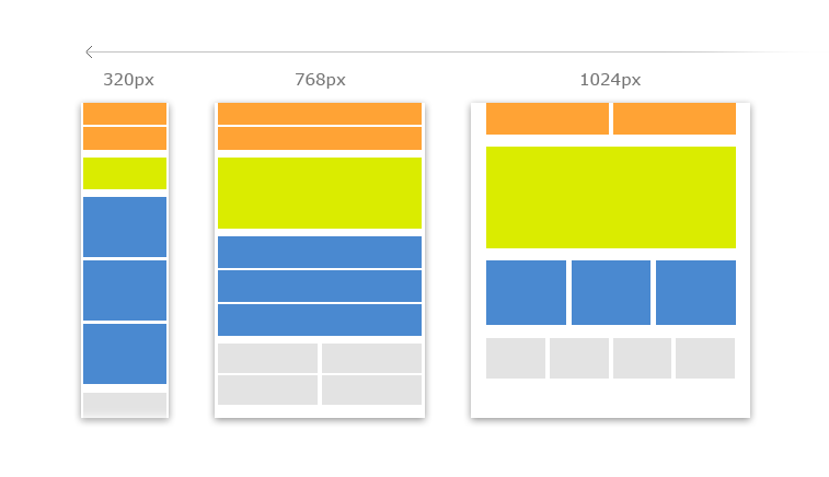 How Responsive Design Can Help Business Owners